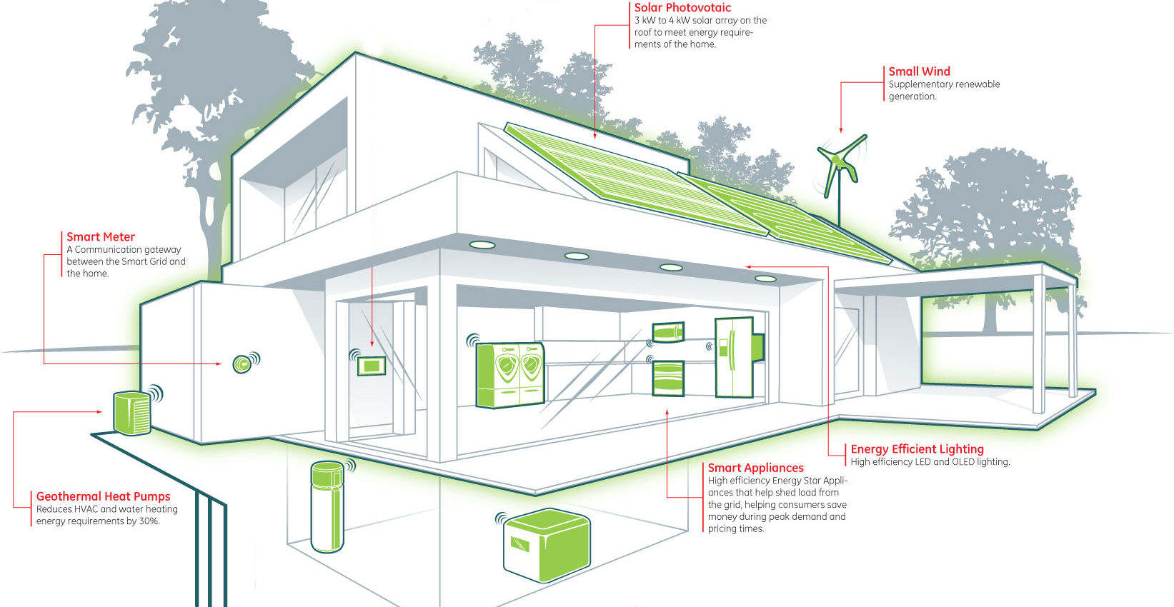 GREEN PANEL ZERO ENERGY AND PLUS